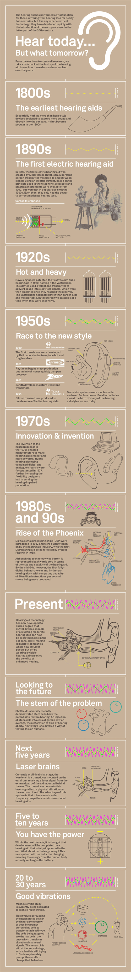 What Peopel Did Before Hearing Aids Inforgraphic