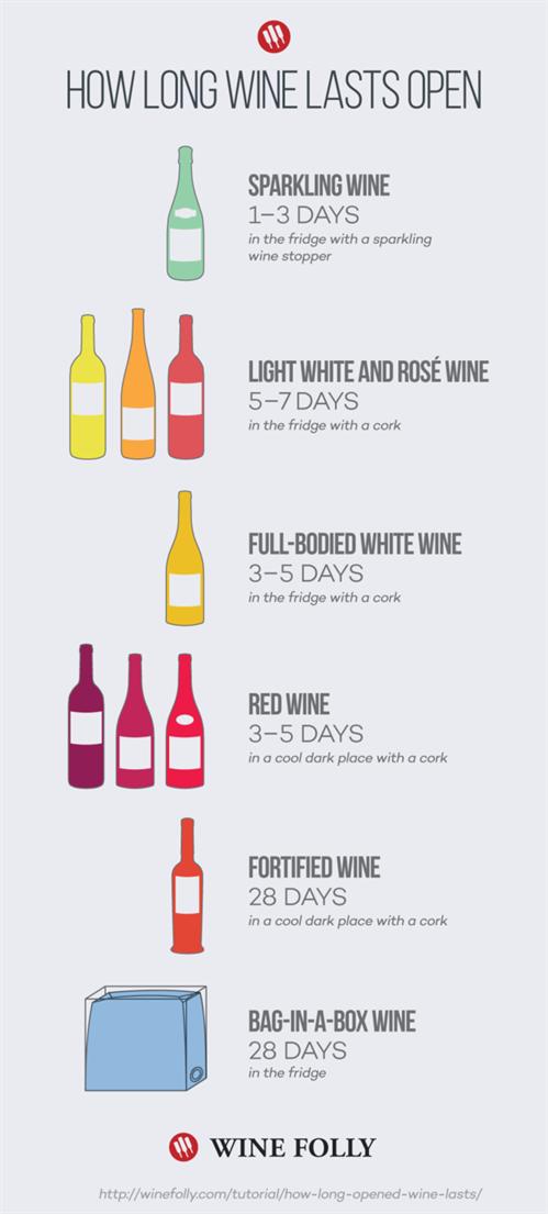 Wine Lasts
